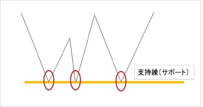支持線(サポートライン).jpg